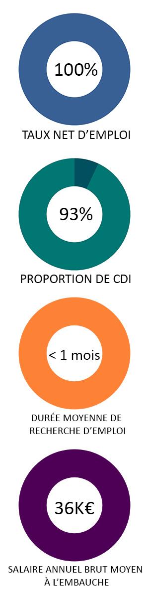 statistiques-E2I