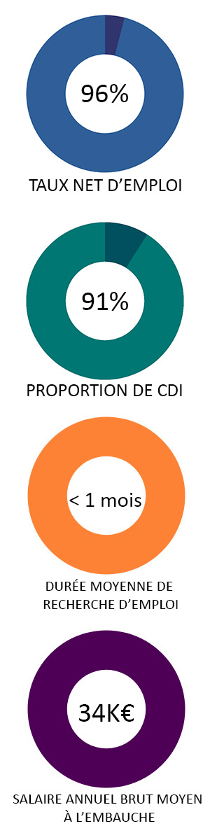 statistiques-info